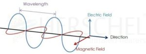 Components of electric power, showing direction, wavelength and magnetic field