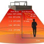 Calentadores de taller por infrarrojos